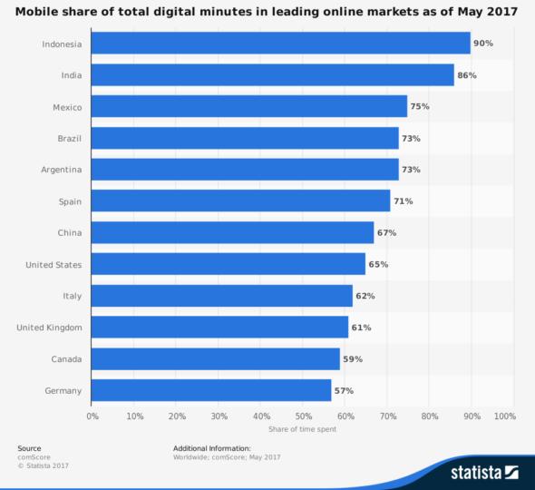 mobile share statistics
